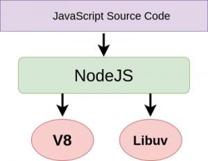 Exploring Node.js Internals