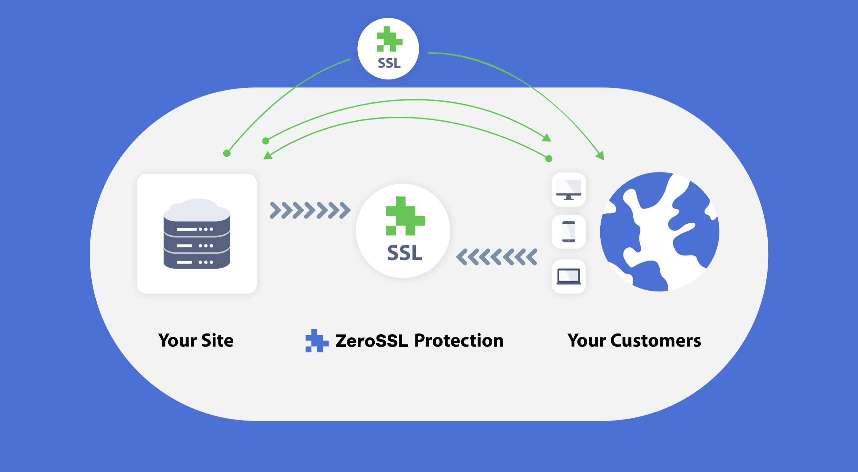 Grab Free SSL Certificates From ZeroSSL