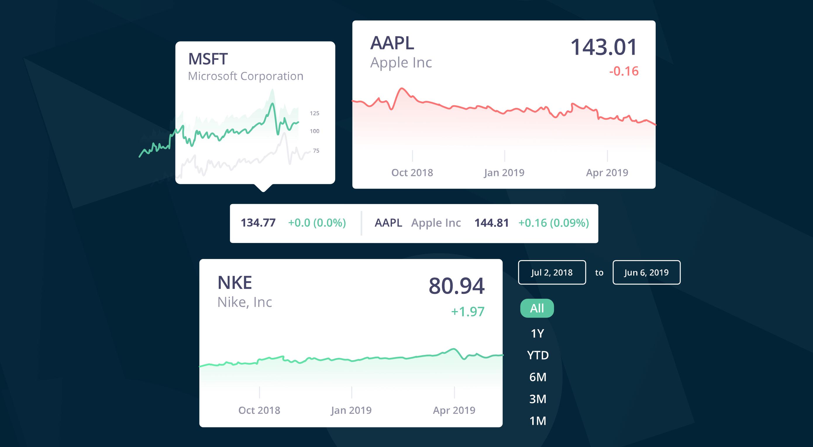 Real-Time Stock Data Using Marketplace's API